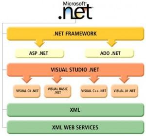 .NetTechnology