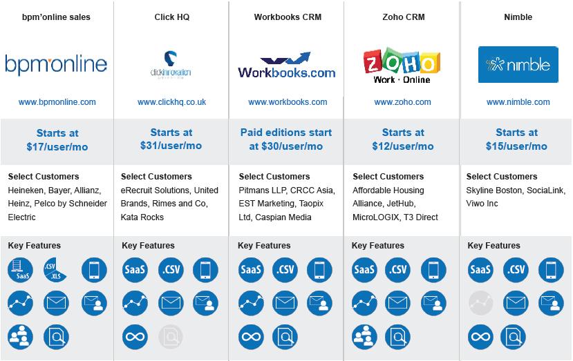 Top 40 CRM Software | Top 40 CRM Software Comparison