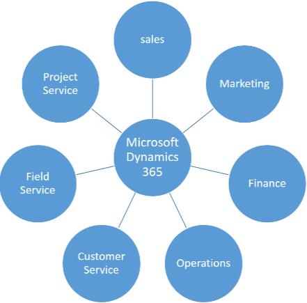 Fix Customer Service Portal in Dynamics 365 -