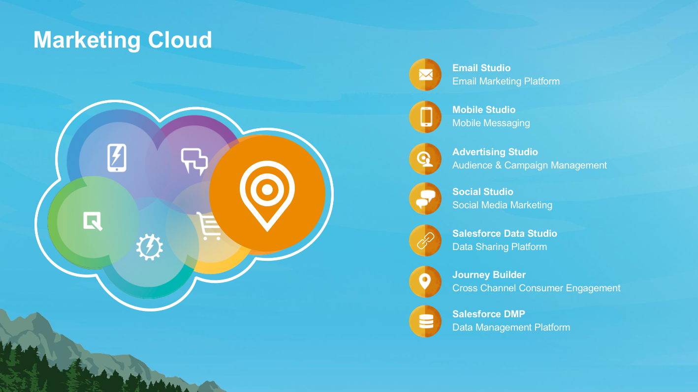 marketing-cloud