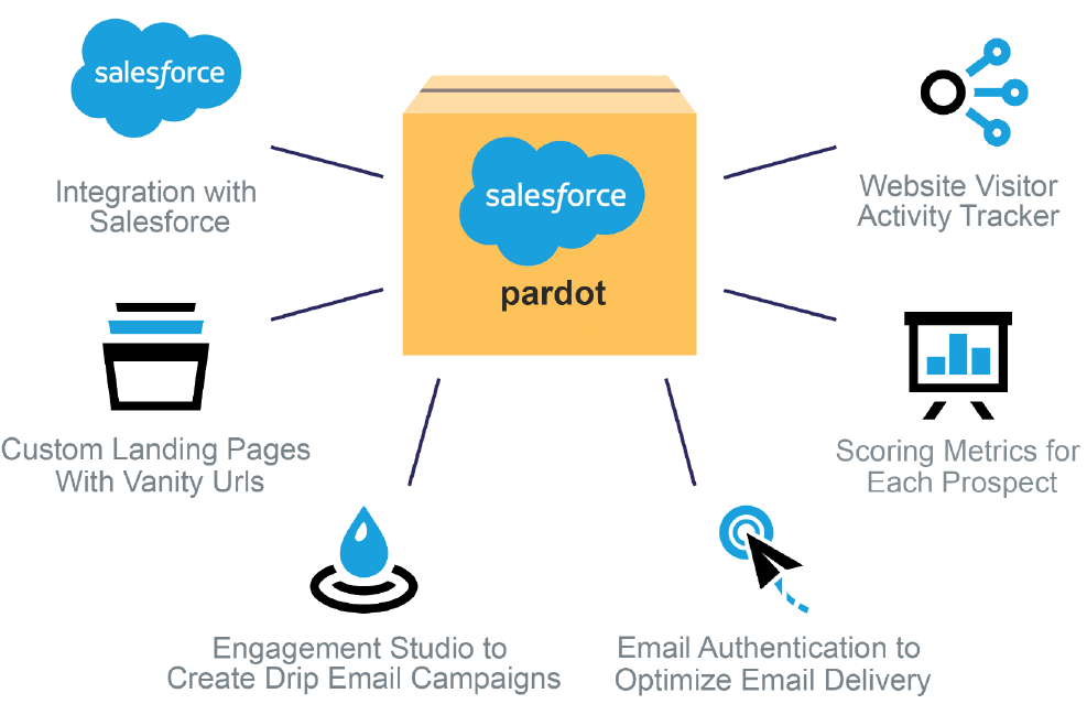 pardot-salesforce