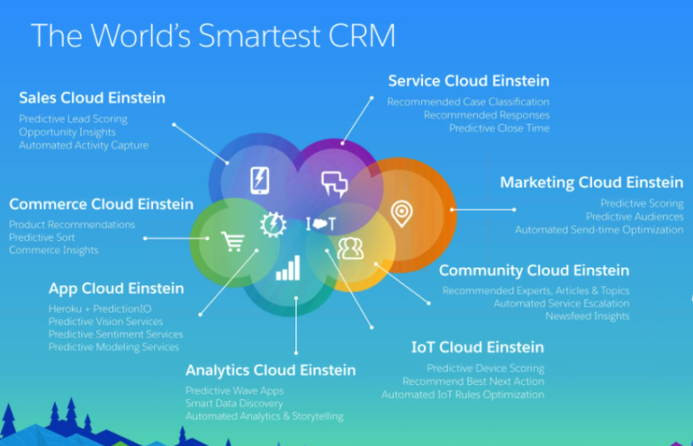 salesforce-cloud