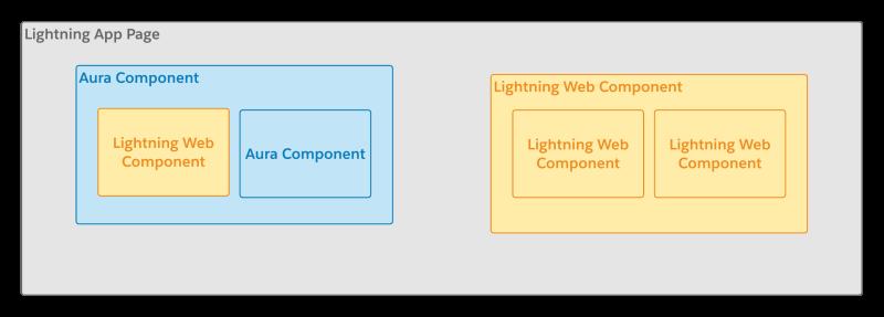 salesforce-lighting