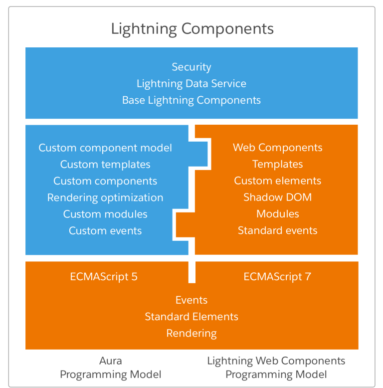salesforce-lightning-compoent