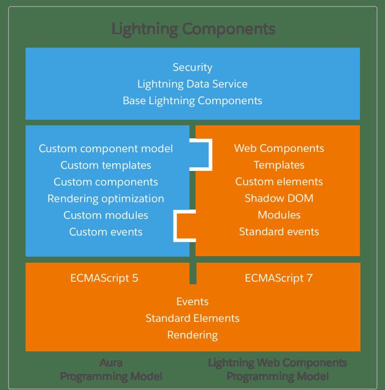 salesforce-lightning-compoent