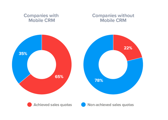 companies-mobile-crm