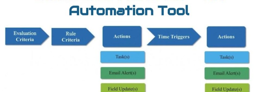 salesforce-workflow-automation-tool