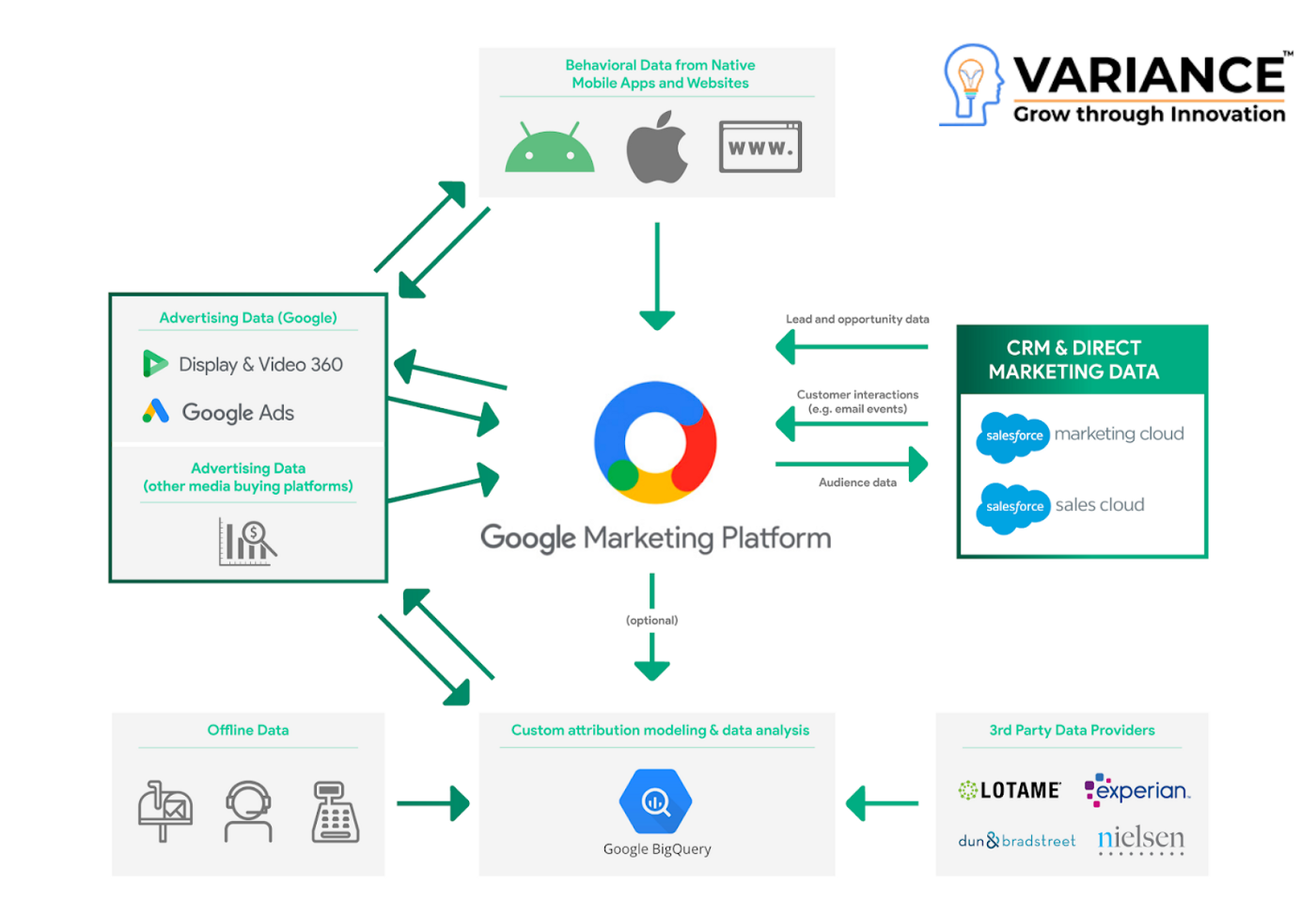 google-marketing-platform