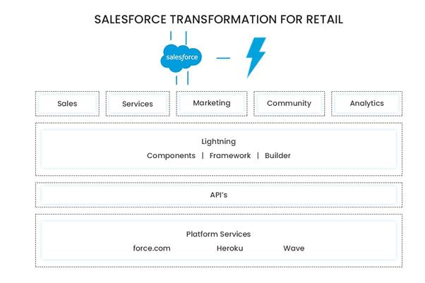 salesforce-transformation