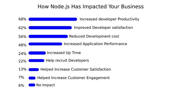 nodejs-impacted