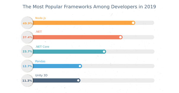 popular-frameworks