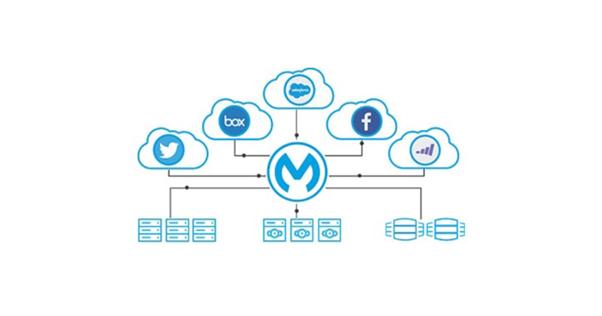 salesforce-mulesoft