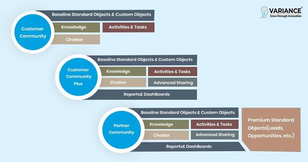 salesforce-cloud-community-licenses