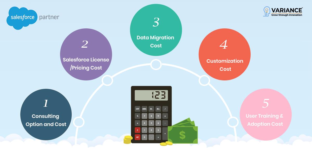 salesforce-cost-calculate