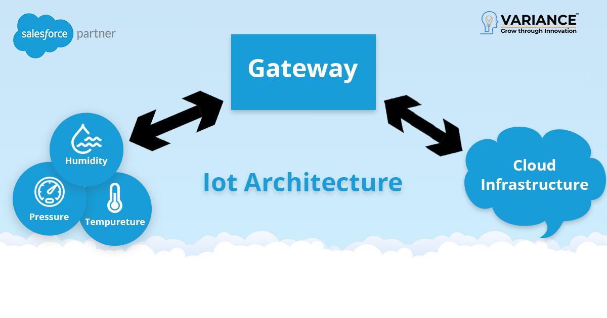 salesforce-Iot-Information