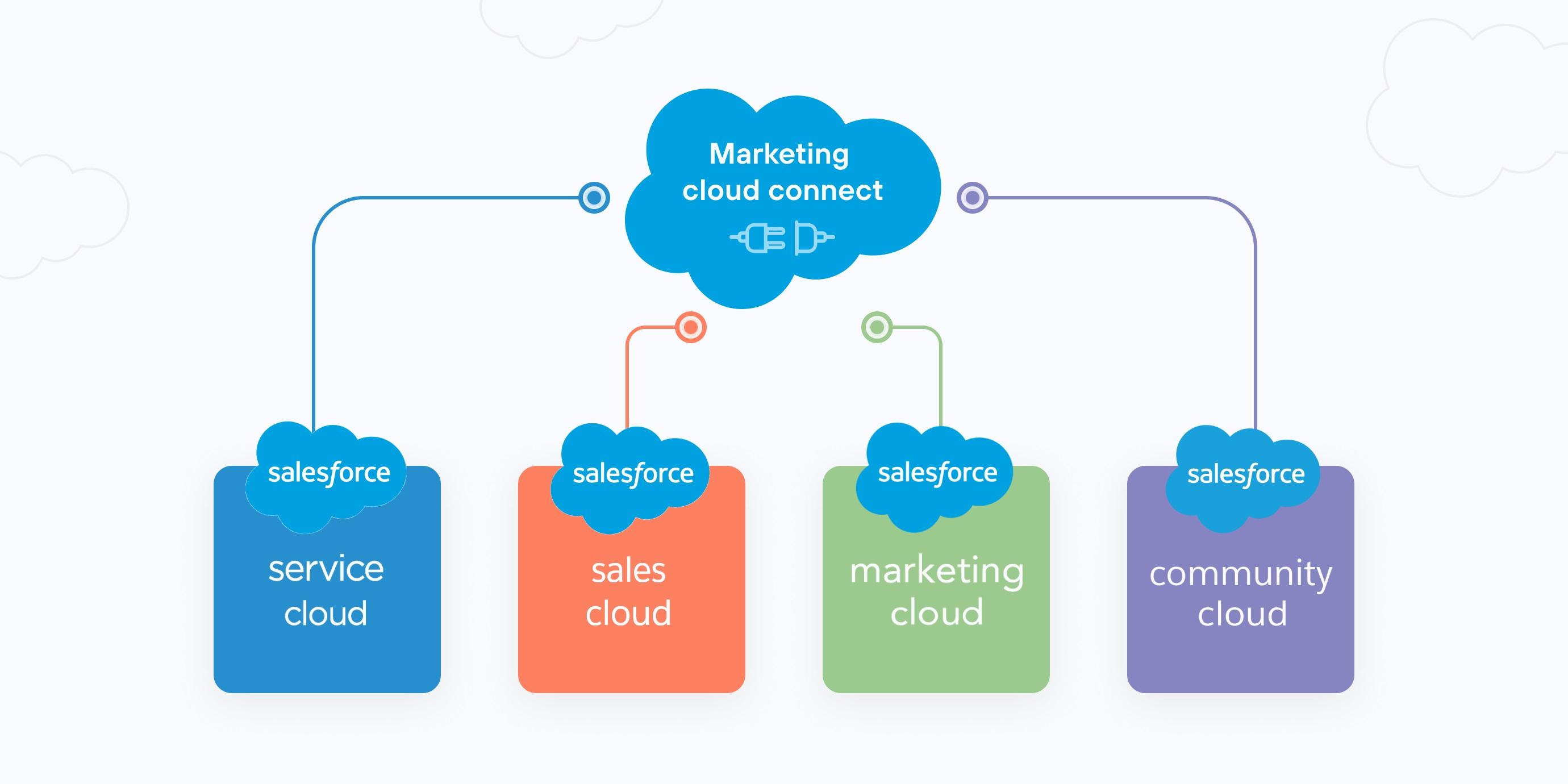 Marketing-Cloud-Connect