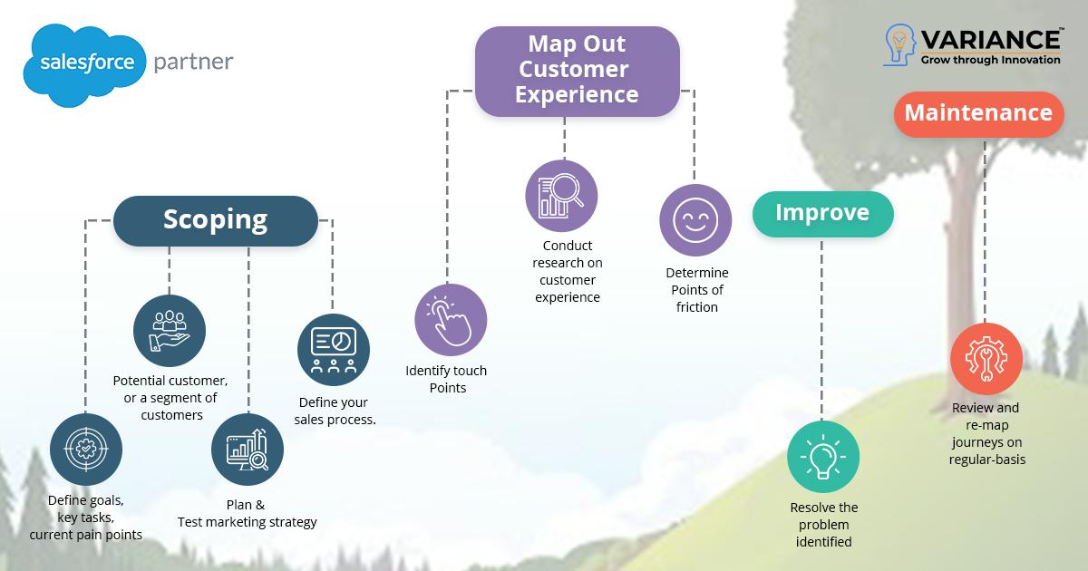 salesforce-personalize-customer-journey