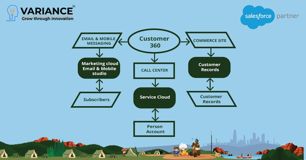 salesforce-customer-360