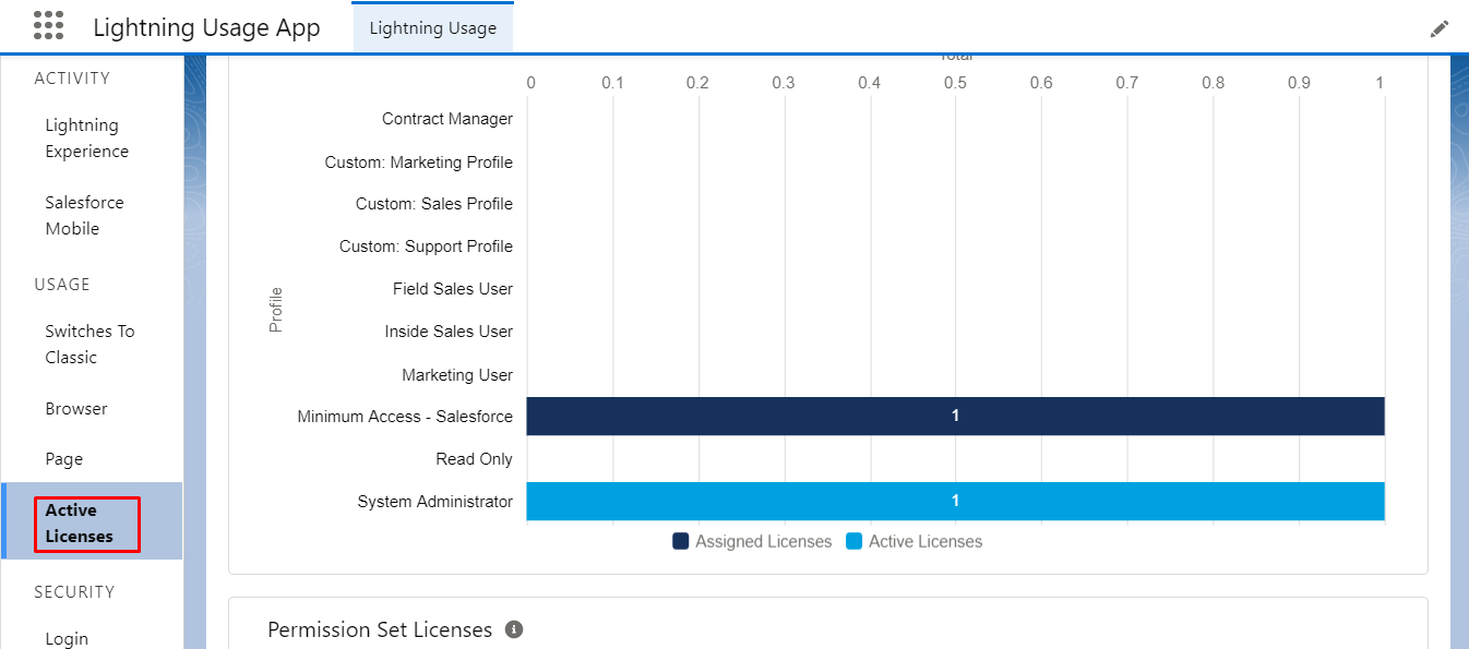 salesforce-track-your-active-licenses